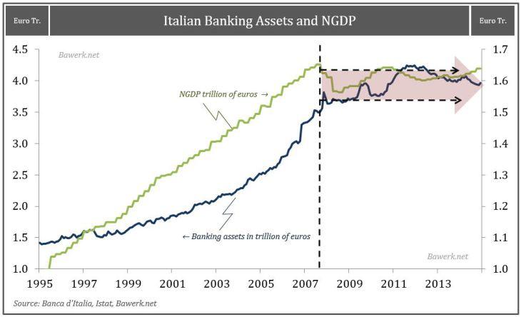 Bancos ilatianos