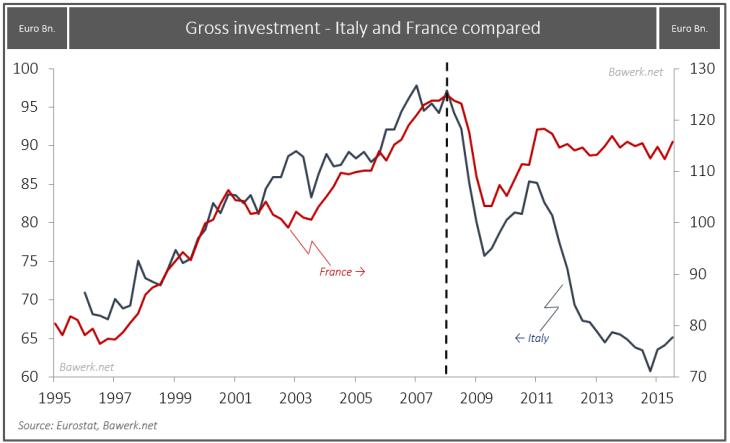 Inversión Bruta