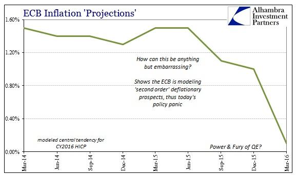 ECB Inflation 2