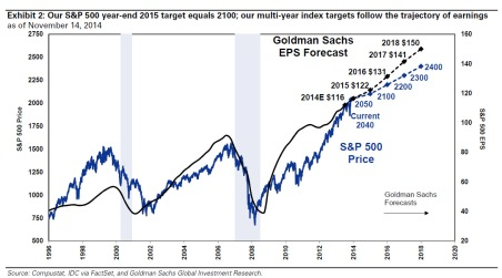 Goldman Indice