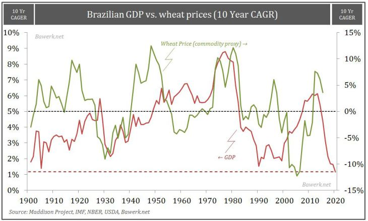 Brazil-GDP-vs-Wheat-Price
