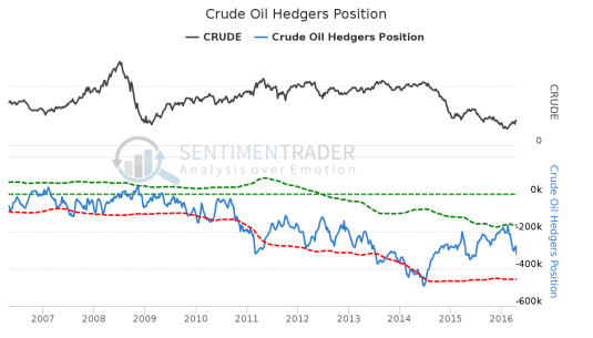 Crude_Oil_Hedgers_Position
