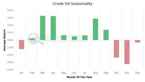 Crude_Oil_Seasonality (1)