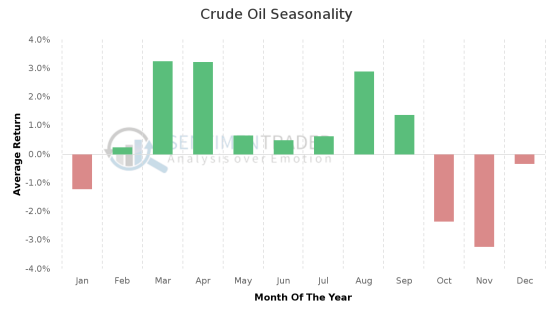 Crude_Oil_Seasonality (1)