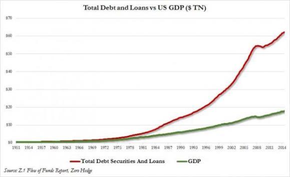 Deuda total vs PIB de Estados Unidos (en billones de dólares)