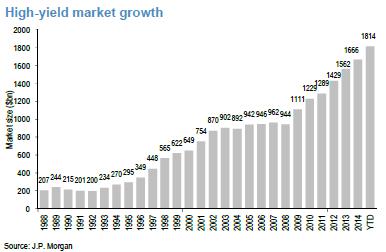 Crecimiento del mercado de bonos de alto rendimiento (millardos de US$)