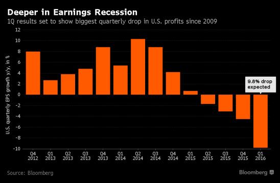 Profunda Recesión de los beneficios empresariales Los resultados empresariales del primer trimestre registrarán la bajada más fuerte desde 2009
