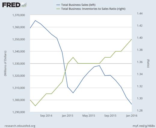 Total ventas (línea azul. esc. izquierda) / Inventarios /Ventas (línea verde, esc. dcha.)