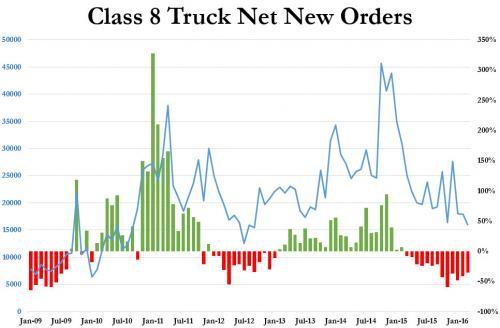 Nuevos pedidos de Camiones Clase 8 (portacontenedores)