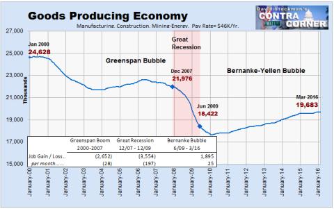 Economía productiva – Número de empleos (en miles)