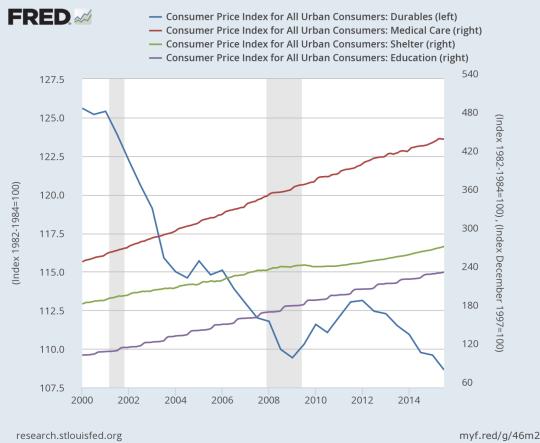 Línea azul: IPC Bienes Duraderos / Línea Roja: IPC Gastos de salud / Línea Verde: IPC Gastos vivienda / Línea Magenta: IPC Educación