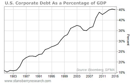 Deuda Corporativa como porcentaje del PIB norteamericano