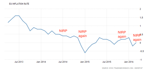 Tasa de inflación de la eurozona (línea azul) y recorte de tipos de interés negativos (NIRP, en rojo)