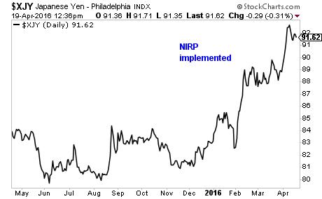 Cotización del Yen japonés – Índice de Filadelfia