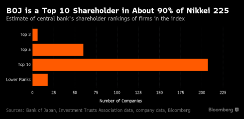 El BdJ entre los 10 mayores accionistas del 90% de acciones del Nikkei 225 Estimaciones de la posición del BdJ entre los accionistas