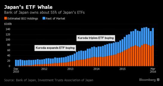 """La """"Ballena"""" de los fondos cotizados japoneses: el BdJ es accionista del 55% de los ETFs japoneses"""