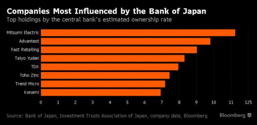 Compañías donde el BdJ ostenta mayor presencia en % del capital