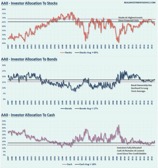 Cuota de inversión en Renta variable (gráfico1), renta fija (gráfico 2) y mercado monetario o efectivo (gráfico 3)