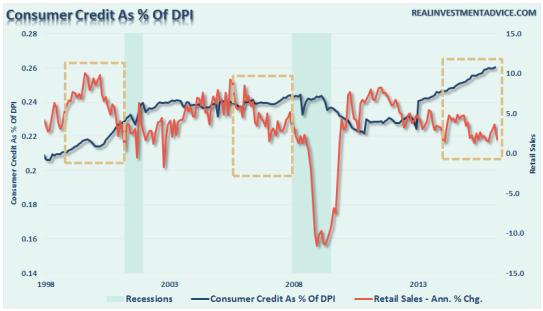 Esc. Izqda., Línea roja: Crédito al Consumo como % de los ingresos personales Esc. dcha., Línea Azul: Ventas minoristas – Cambio anual en %