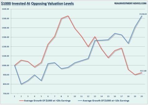 1.000 dólares invertidos con valoraciones diferentes: precio 20 veces beneficio (línea roja) o bien precio 10 veces beneficio (línea azul)
