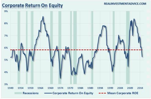 Rentabilidad sobre capital de empresas cotizadas en bolsa (ROE)