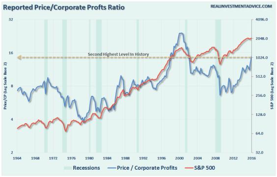 Ratio Precio / Resultado Neto (Esc. Izq. – color azul) Índice S&P 500 (Esc. Dcha. – color rojo
