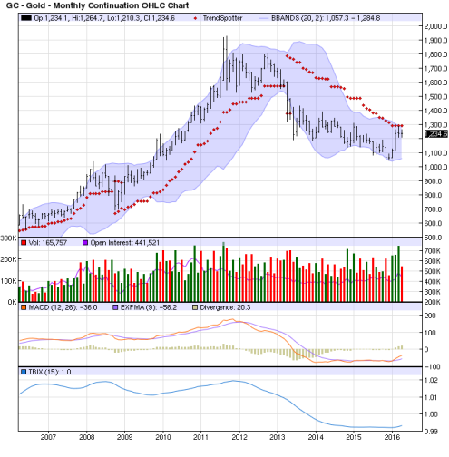 Futuro del Oro vencimiento marzo 2016 (GCM6)