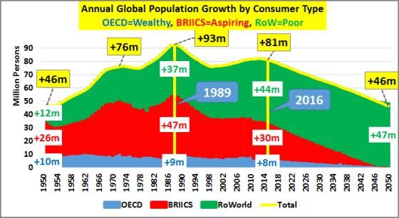 Leyenda: Crecimiento Total anual de la población por regiones (Países OCDE en Azul; Paises BRIICS en rojo; Países Pobres en verde) DATOS en Millones de personas
