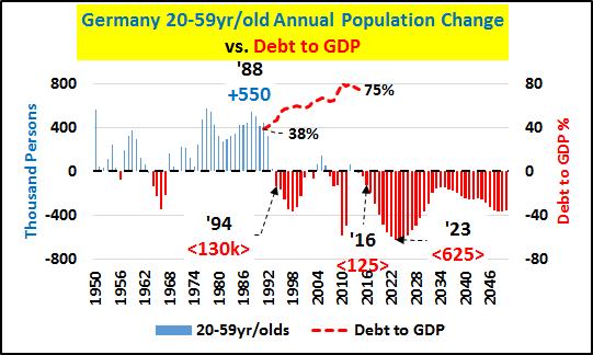 Leyenda: Cambio anual de la población alemana de entre 20-59 años (en barras), frente a Deuda sobre PIB (línea roja entrecortada)