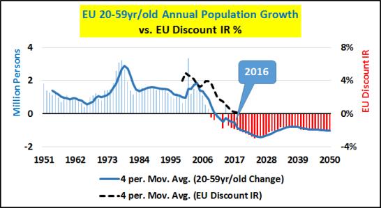 Leyenda: Crecimiento anual de la población de la UE de entre 20-59 años (en barras y millones de personas), frente a tipo de interés de descuento BCE (en %)