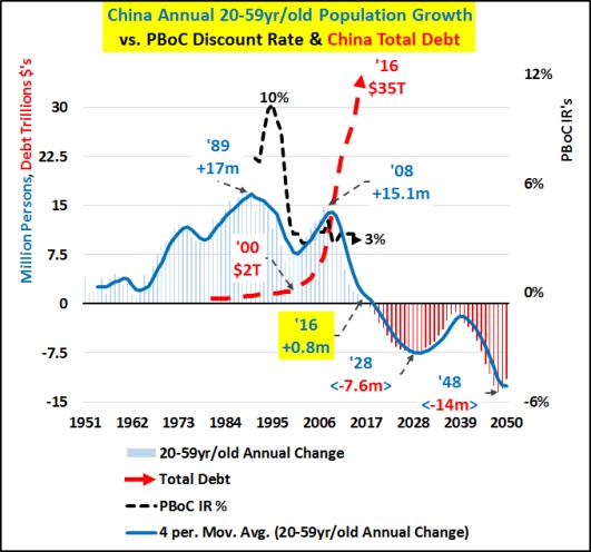 Leyenda: Crecimiento anual de la población china entre 20-59 años; frent a Tipo de Descuento de Banco del Pueblo de China; y frente la Deuda Total de China
