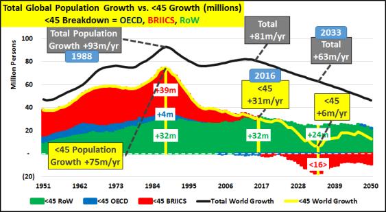 Leyenda: Crecimiento total anual de la población (Línea Negra) frente a Crecimiento total anual de la población menor de 45 años (Línea amarilla). Datos en Millones de personas