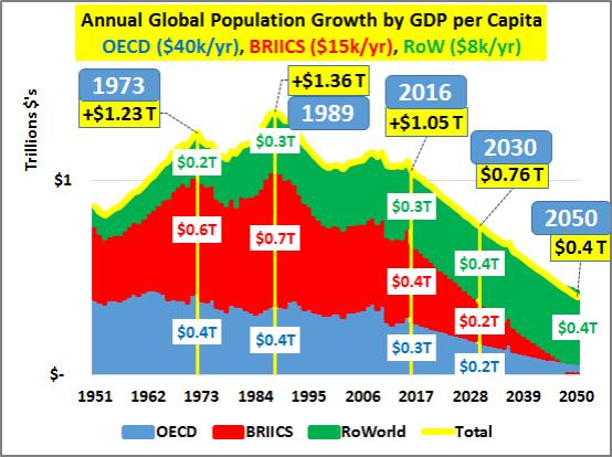 Crecimiento Total Anual de la Población frente al PIB per Capita (Datos en billones de dólares)