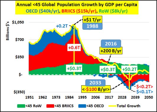 Leyenda: Crecimiento Total Anual de la población de menores de 45 años por PIB per capita (datos en billones de dólares)