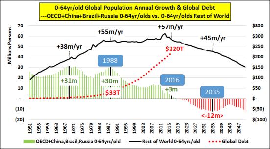 Leyenda: (1) Crecimiento total anual población 0-64 años países OCDE+ China+Brasil+Rusia, frente países Resto del Mundo; y (2) Crecimiento Total Población mundial frente a Crecimiento de la Deuda Global