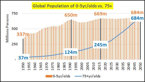 Leyenda: Población global de 0-5 años de edad, frente a Población global de mayores de 75 años (datos en millones de personas)