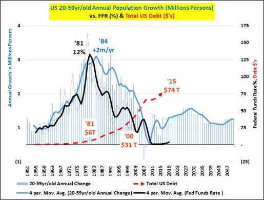 Leyenda: Crecimiento Total Anual de la Población entre 20-59 años (en Millones de personas); frente a tipo de interés Fed Funds; y frente a Deuda Total de Estados Unidos