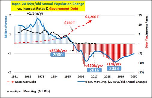 Leyenda: Crecimiento Total Anual de la Población entre 20-59 años (en Millones de personas); frente a tipo de interés BdJ; y frente a Deuda Pública Total de Japón (en yenes)