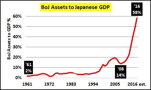 Leyenda: Activos Financieros del BdJ frente al PIB de Japón
