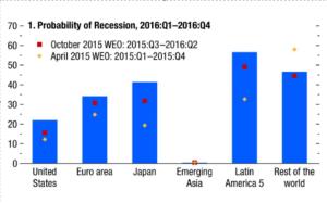 Probabilidad de recesión en porcentaje, por áreas geográficas
