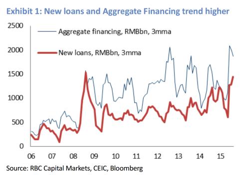 El crédito nuevo y la deuda acumulada tienden al alza