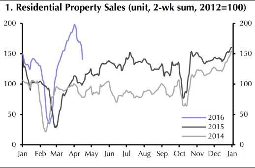Ventas de viviendas residenciales (unidad, suma de 2 semanas, 2012=100)