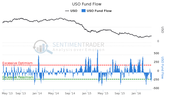 USO_Fund_Flow