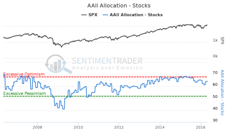 AAII_Allocation_-_Stocks