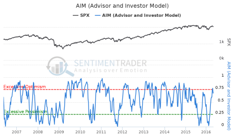 AIM_(Advisor_and_Investor_Model)