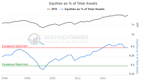 Equities_as_%_of_Total_Assets
