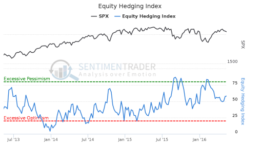 Equity_Hedging_Index 13 May