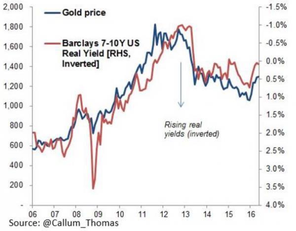 Escala Izqda., línea azul: evolución del precio del oro // Escala Dcha., línea roja: rentabilidad real ajustada a la inflación de los bonos del Tesoro americano, con vencimiento entre 7 y 10 años