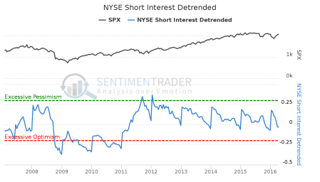 NYSE_Short_Interest_Detrended
