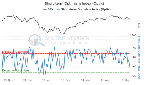 Short-term_Optimism_Index_(Optix) (1)